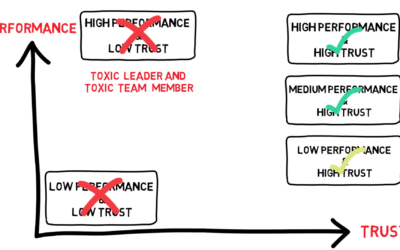 Performance vs Trust – teams vs toxicity